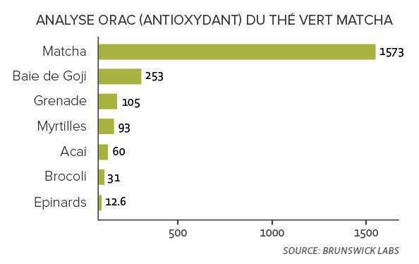 Analyse ORAC (antioxydant) du thé vert matcha comparé à d'autres super aliments