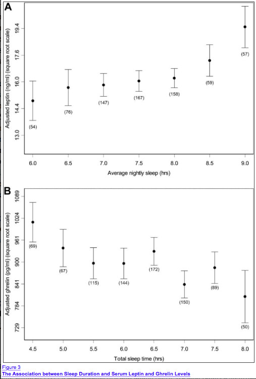 Variation de la leptin et de la ghréline en fonction du sommeil.