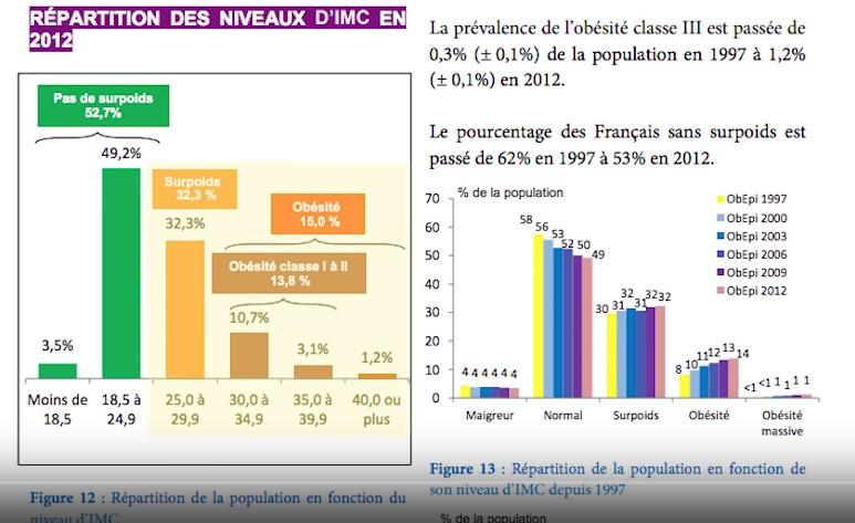 Graphique de la répartition du niveau d'IMC en 2012