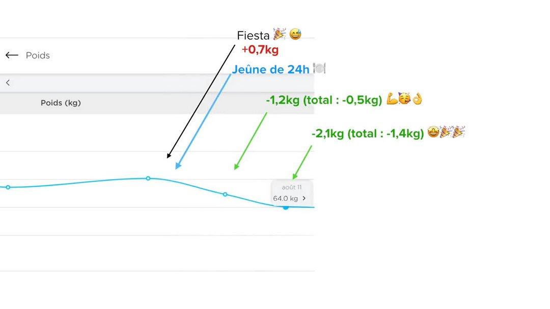 Jeune intermittent 24 h - Graphique courbe de poids de l'expérience du jeûne de 24h